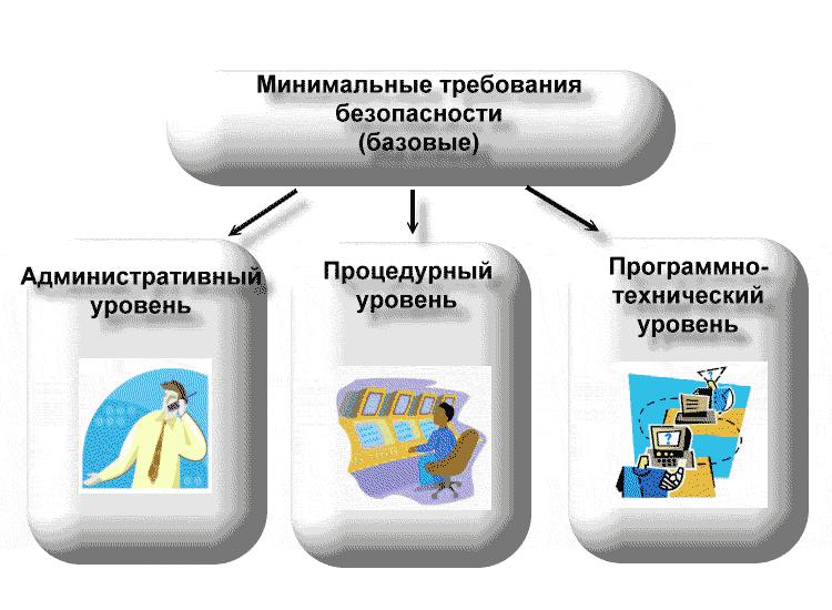 минимальные требования информационной безопасности