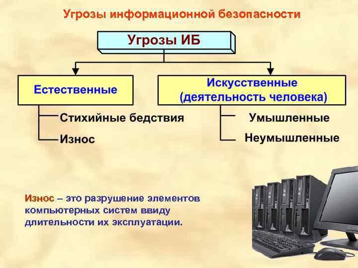угрозы информационной безопасности1